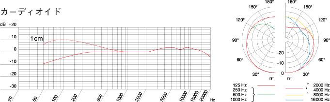 AKG C1000S Cardioid周波数特性曲線