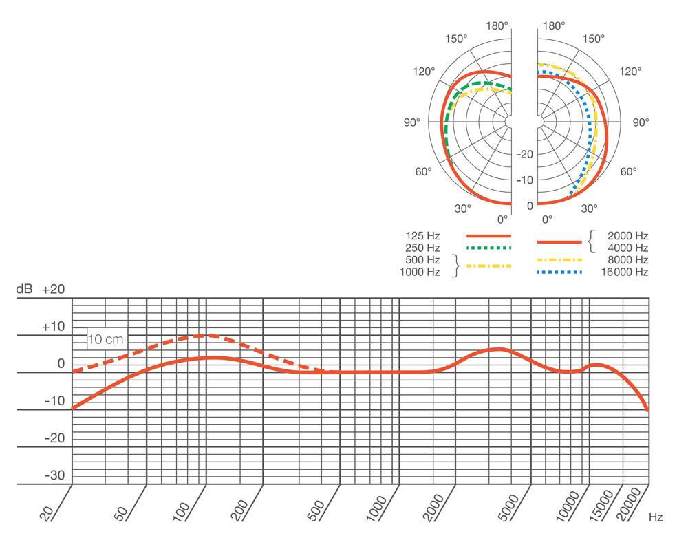 AKG D112mk II 周波数特性曲線と指向性