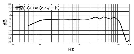 KSM8周波数特性