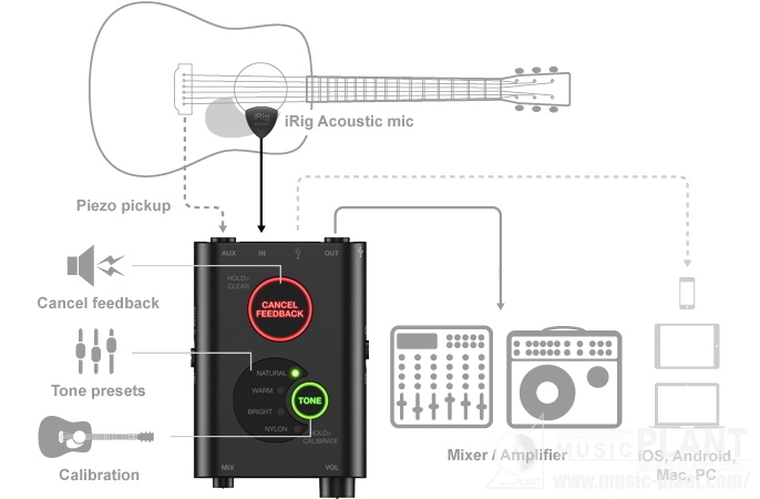 iRig Acoustic Stage追加画像